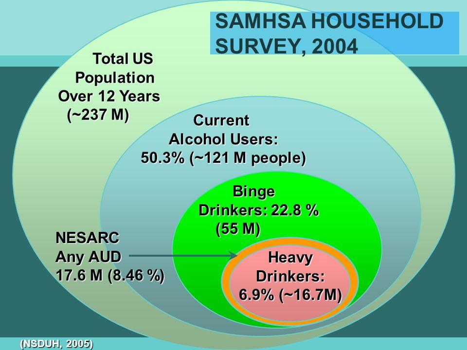 SAMHSA HOUSEHOLD SURVEY, 2004