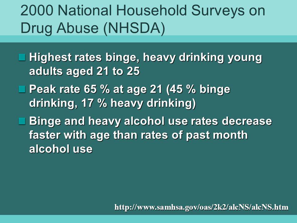 2000 National Household Surveys on Drug Abuse (NHSDA)