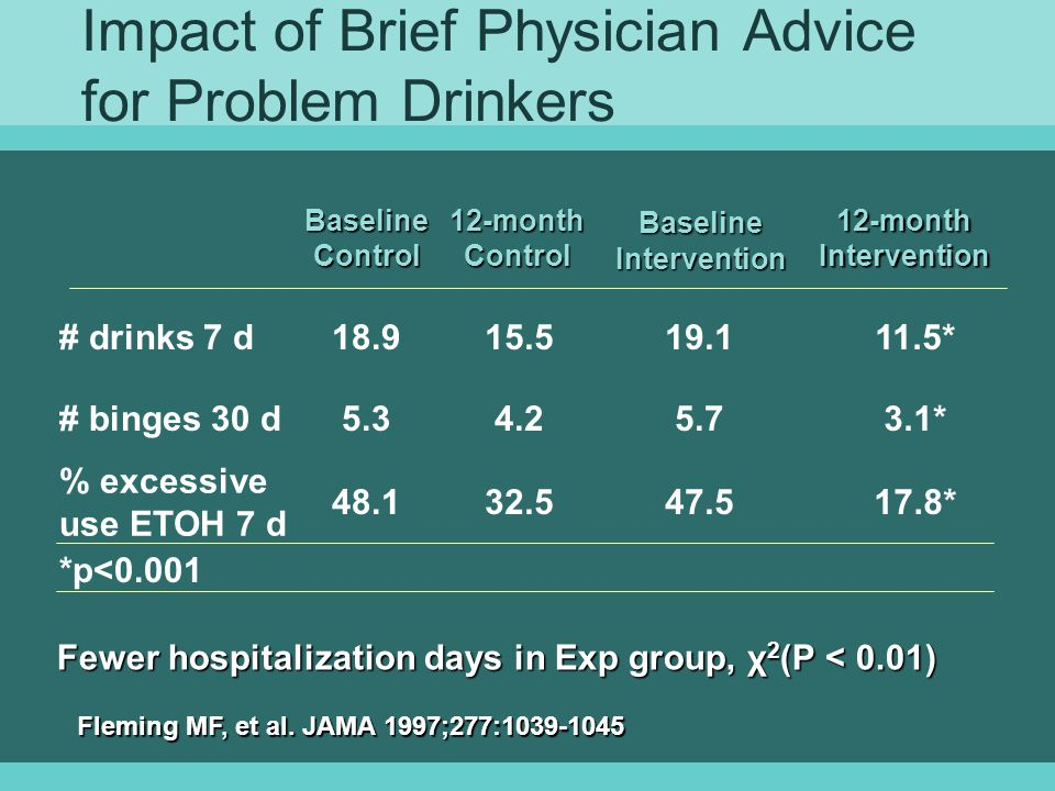 Impact of Brief Physician Advice for Problem Drinkers