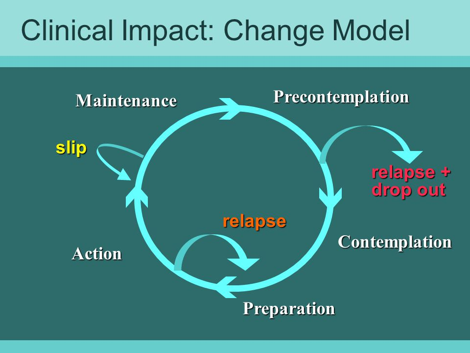 Clinical Impact: Change Model