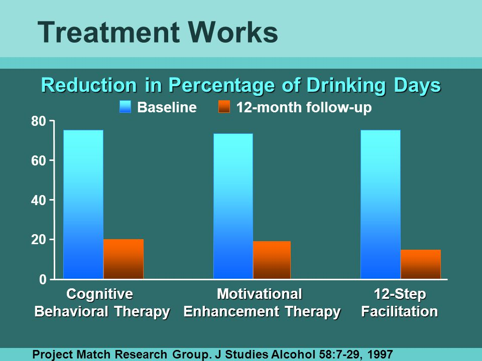 Treatment Works Reduction in Percentage of Drinking Days Baseline