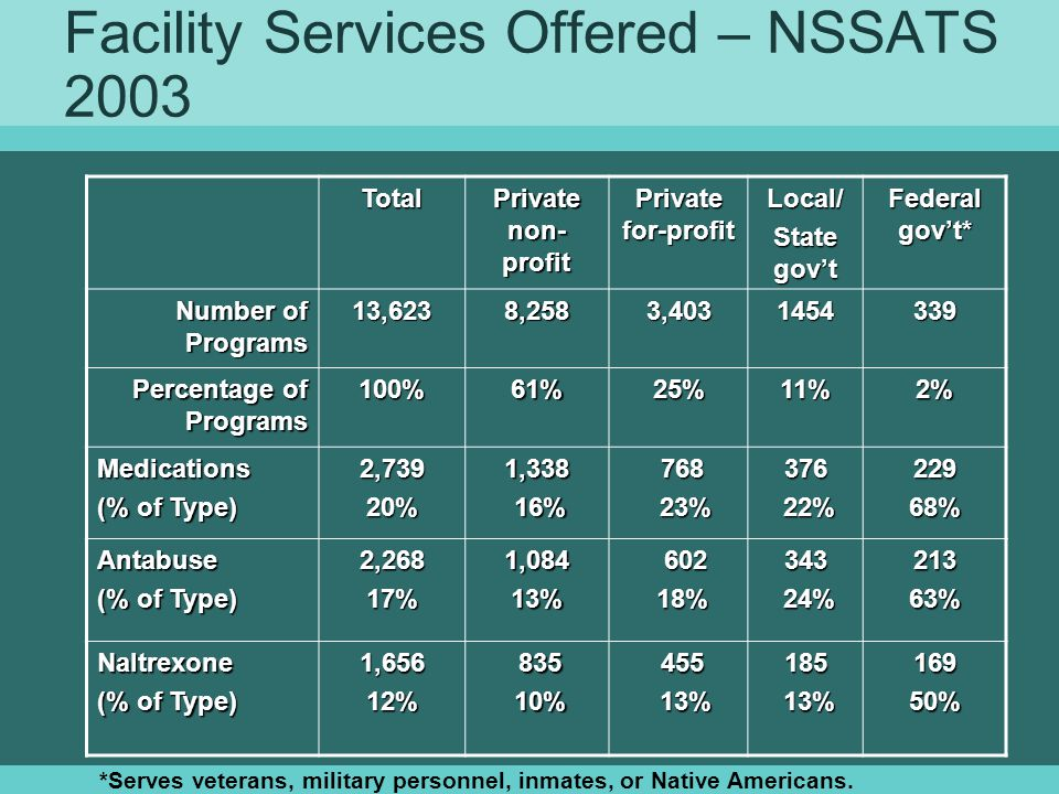 Facility Services Offered – NSSATS 2003