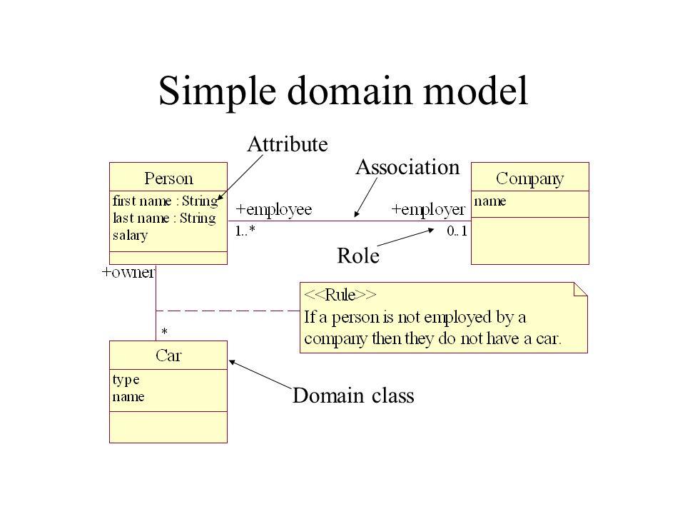 Simple domain model Attribute Association Role Domain class