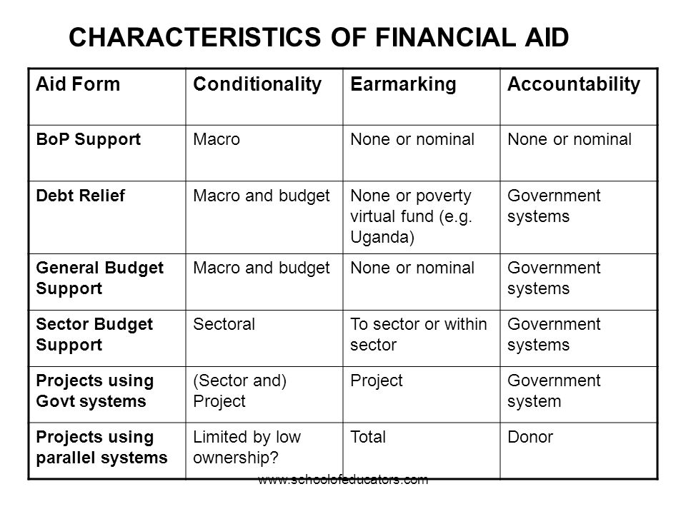 CHARACTERISTICS OF FINANCIAL AID