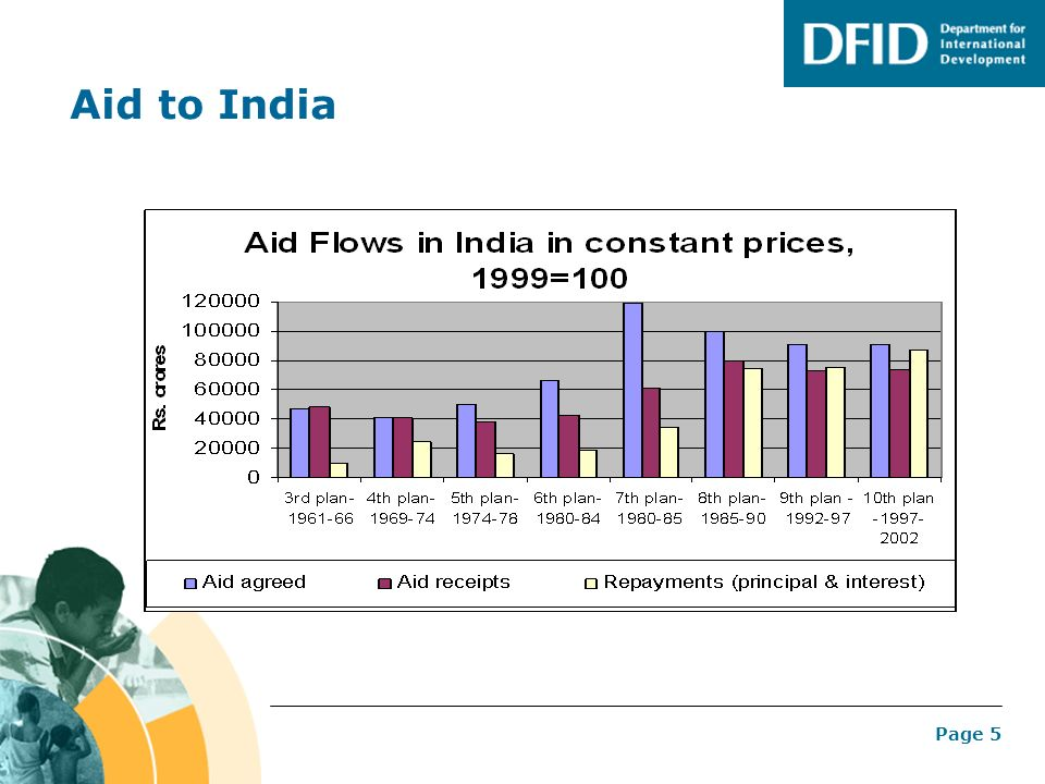 Aid to India