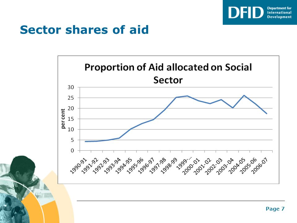 Sector shares of aid
