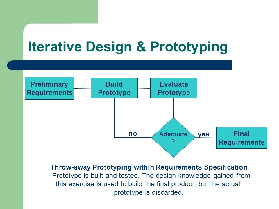 Iterative Design & Prototyping