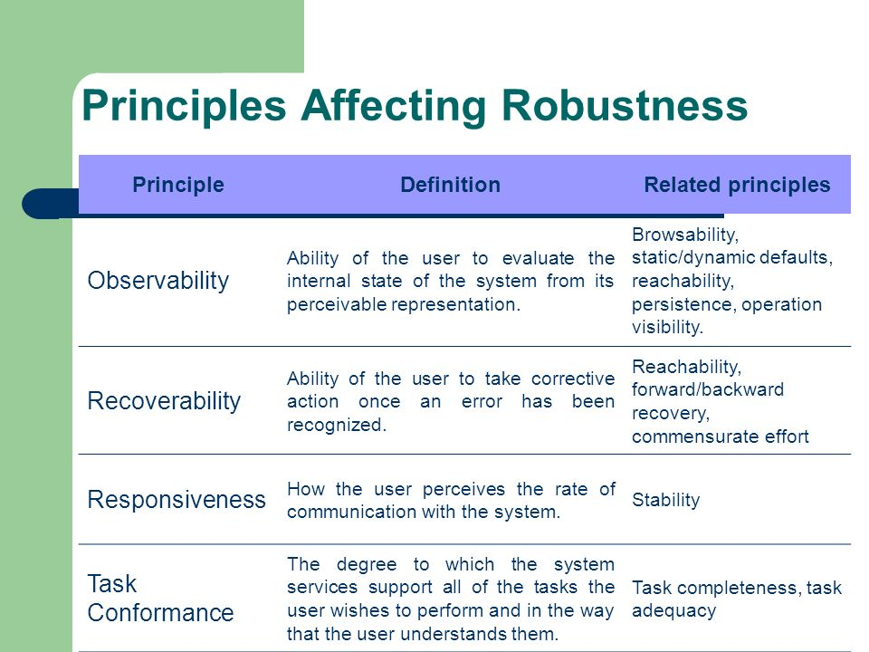 Principles Affecting Robustness