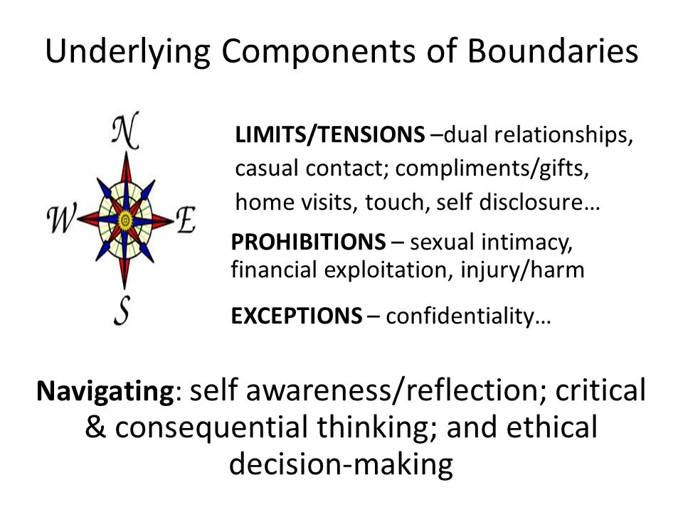 Underlying Components of Boundaries