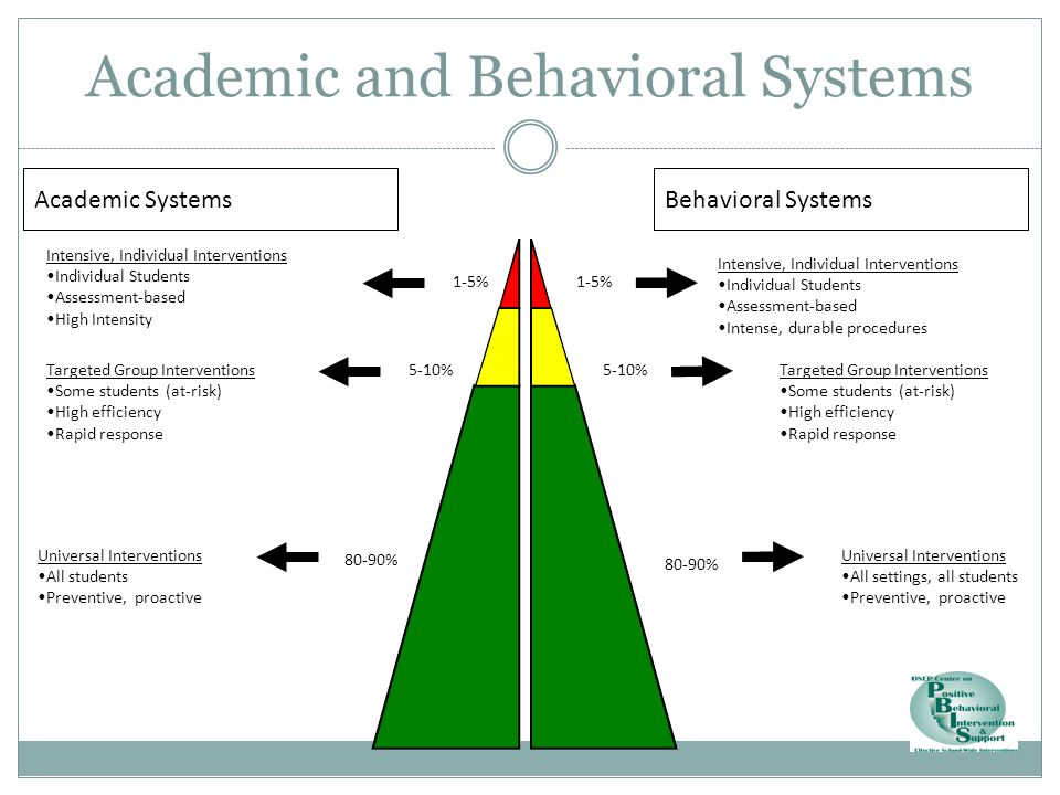 Academic and Behavioral Systems