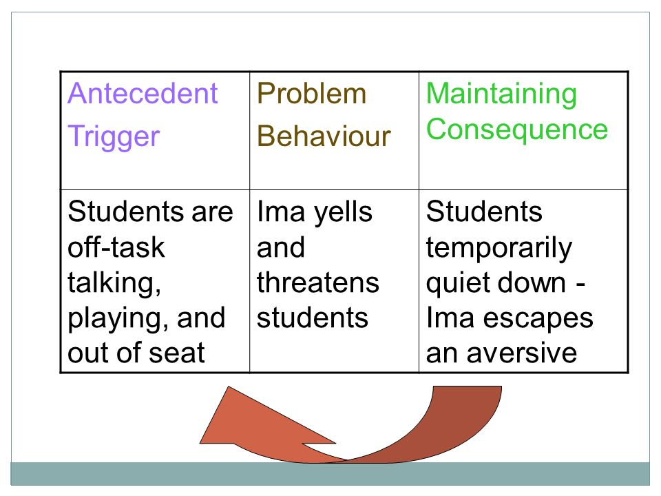 Antecedent Trigger. Problem. Behaviour. Maintaining Consequence. Students are off-task talking, playing, and out of seat.