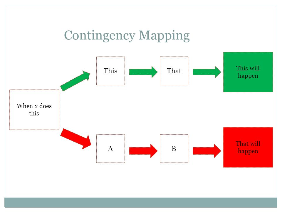Contingency Mapping This That A B This will happen When x does this