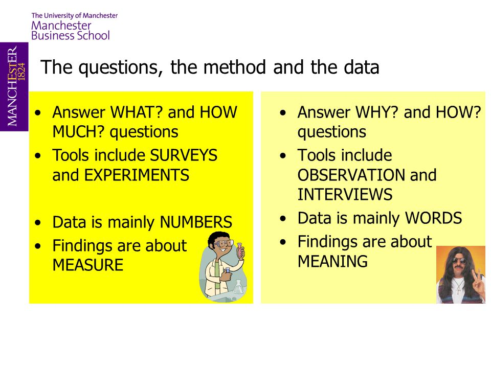 The questions, the method and the data