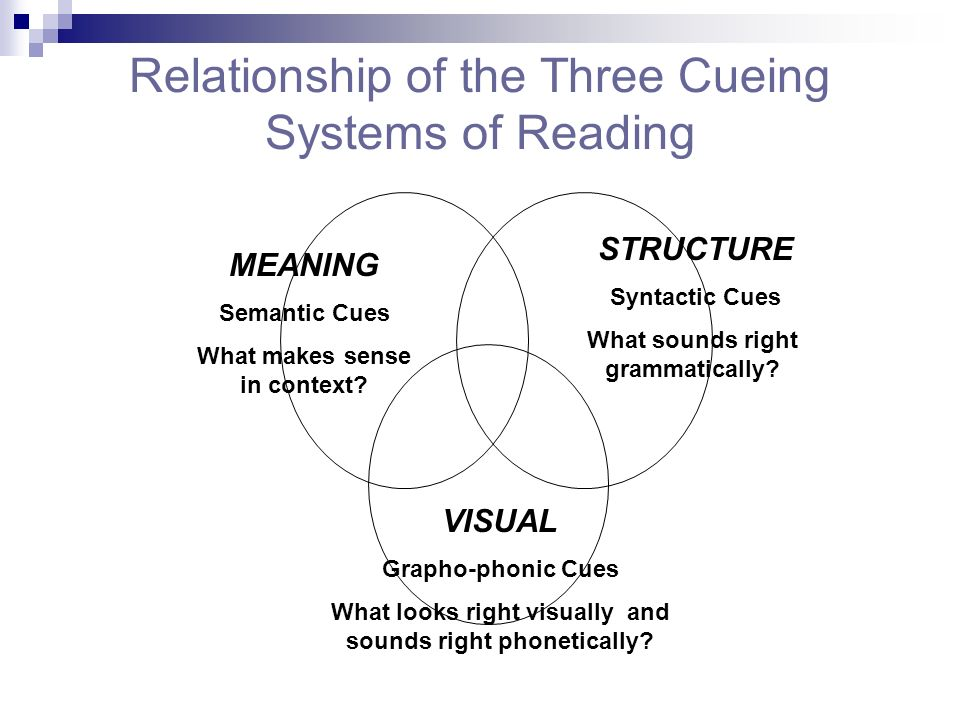 Relationship of the Three Cueing Systems of Reading