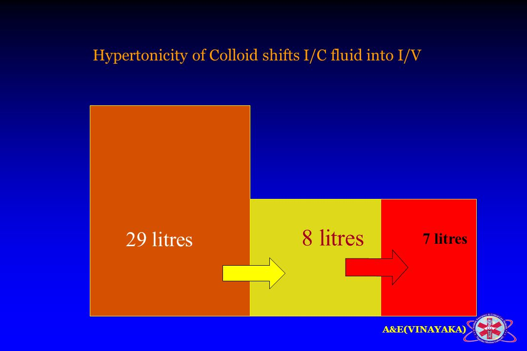 8 litres 29 litres Hypertonicity of Colloid shifts I/C fluid into I/V