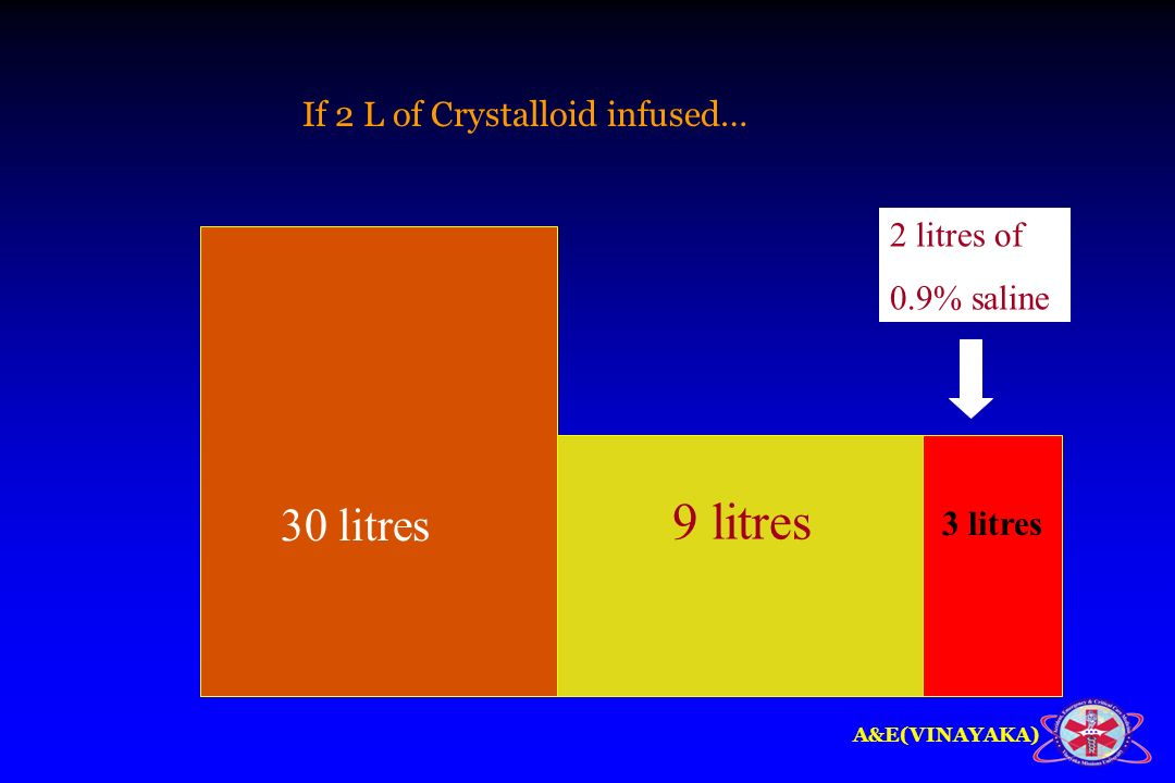 9 litres 30 litres If 2 L of Crystalloid infused… 2 litres of