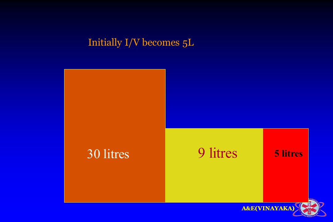 Initially I/V becomes 5L