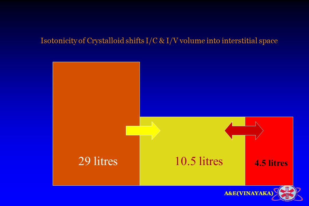 Isotonicity of Crystalloid shifts I/C & I/V volume into interstitial space