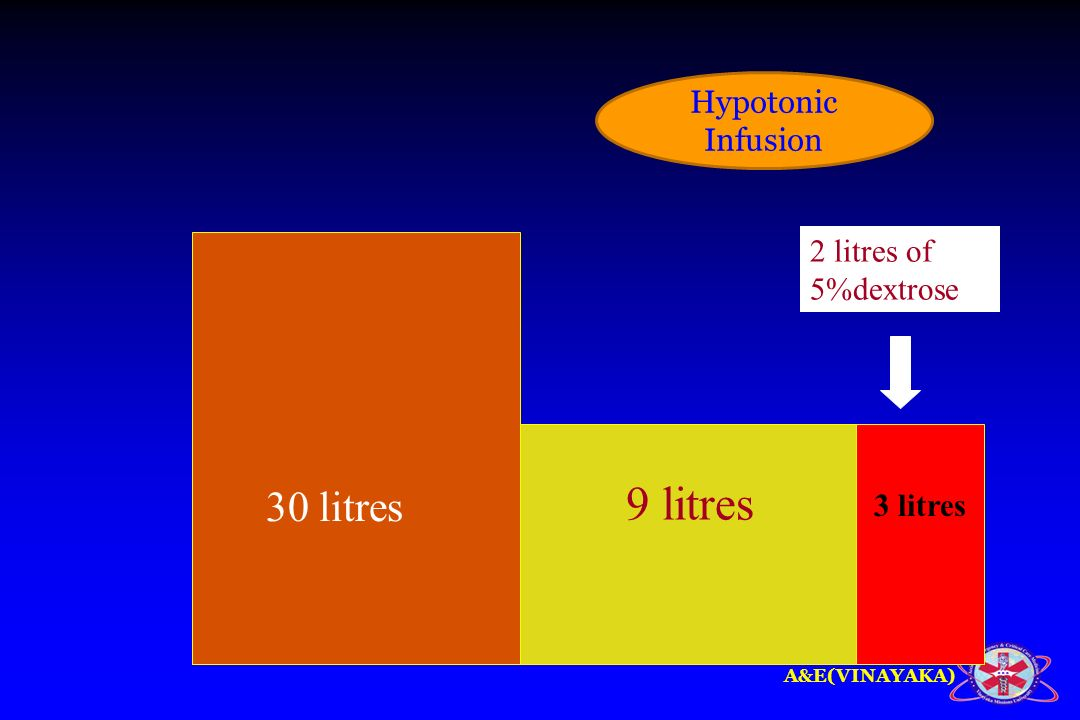 Hypotonic Infusion 2 litres of 5%dextrose 30 litres 9 litres 3 litres