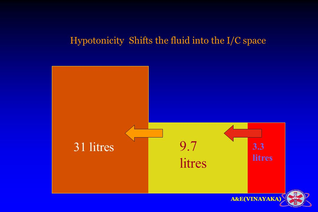9.7 litres 31 litres Hypotonicity Shifts the fluid into the I/C space