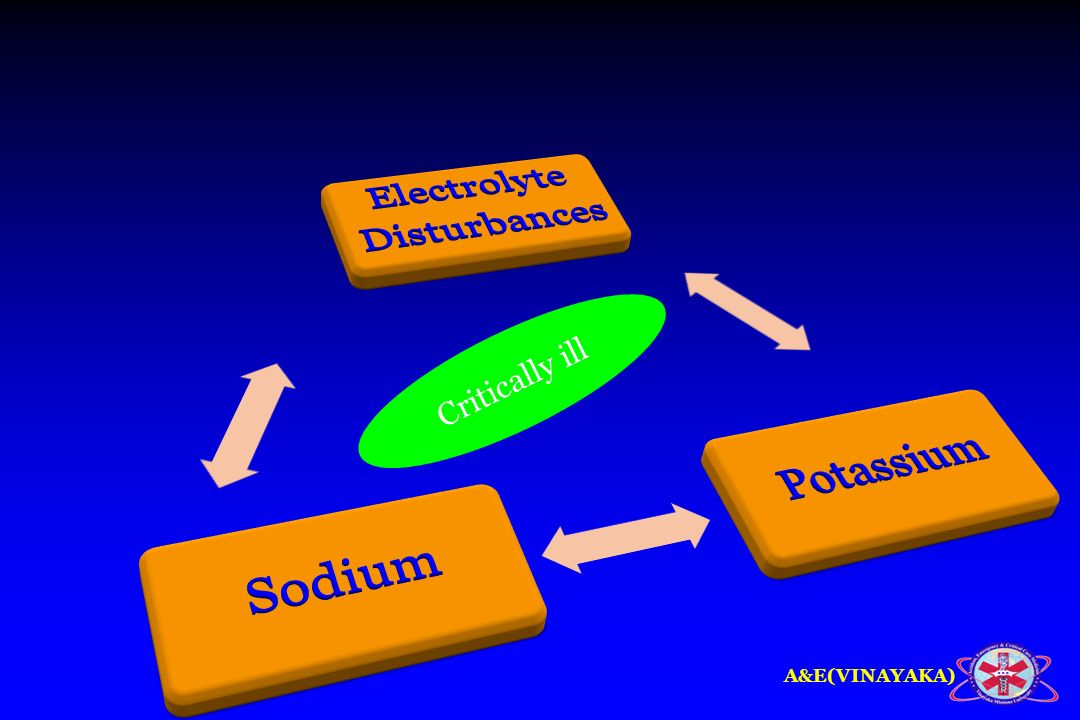 Disturbances Electrolyte Potassium Sodium Critically ill