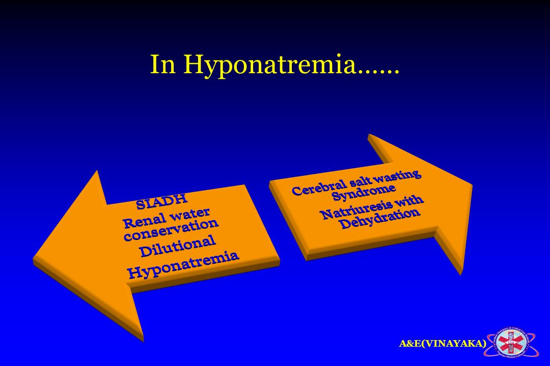 In Hyponatremia…… SIADH Renal water conservation Dilutional