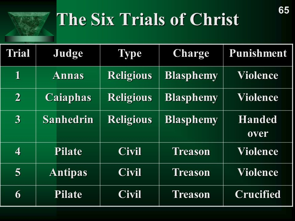 The Six Trials of Christ