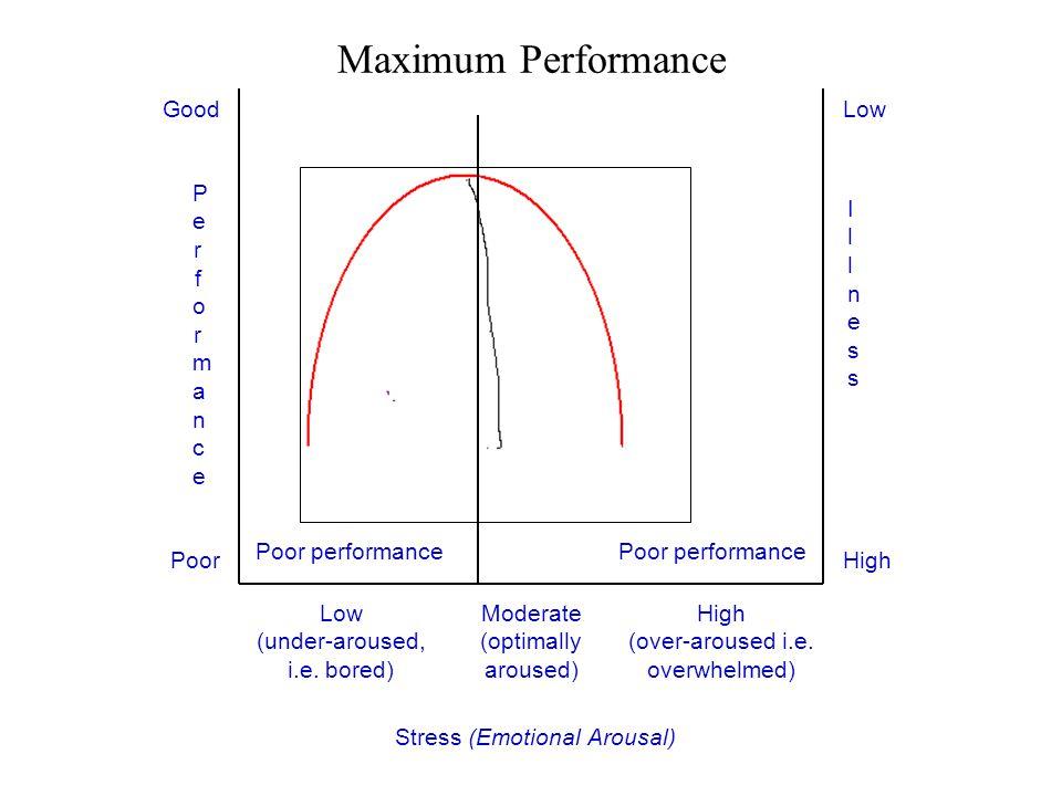 Maximum Performance Good Low Performance Illness Poor performance