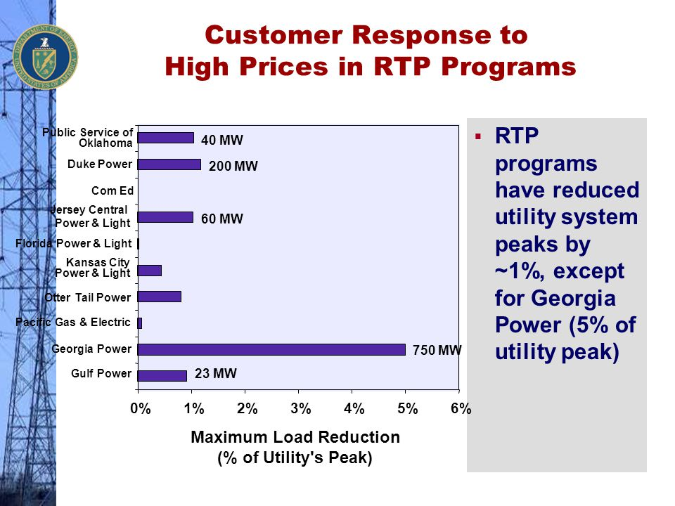 Customer Response to High Prices in RTP Programs