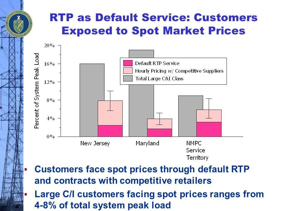 RTP as Default Service: Customers Exposed to Spot Market Prices