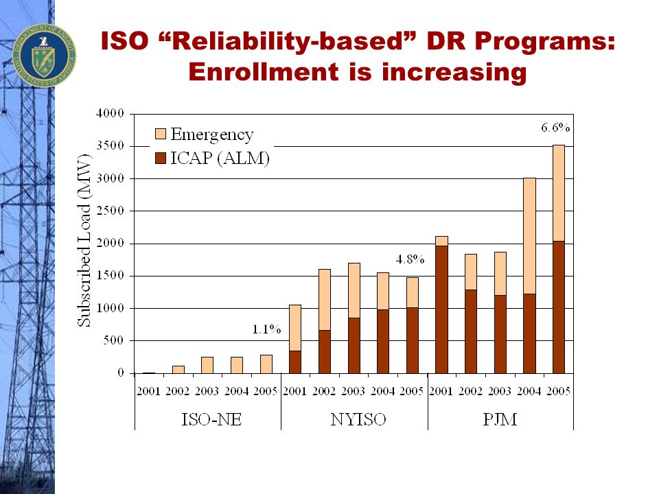 ISO Reliability-based DR Programs: Enrollment is increasing