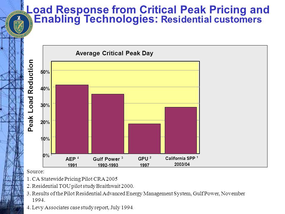 Average Critical Peak Day