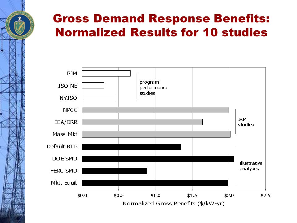Gross Demand Response Benefits: Normalized Results for 10 studies