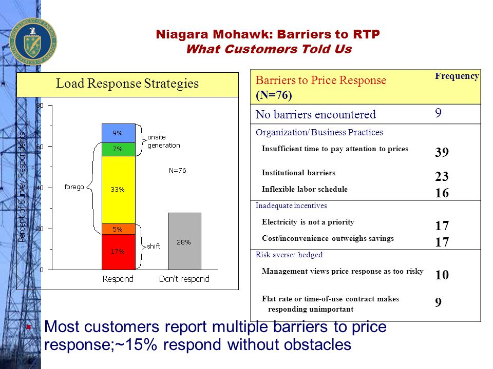 Niagara Mohawk: Barriers to RTP What Customers Told Us