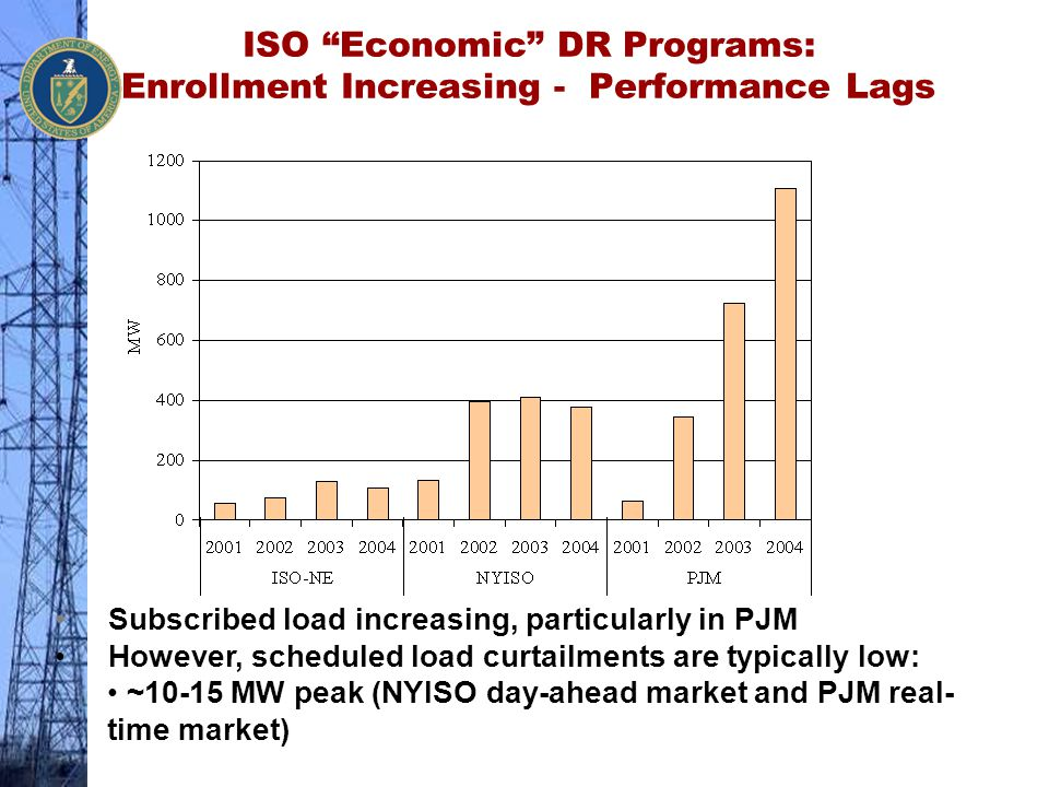 ISO Economic DR Programs: Enrollment Increasing - Performance Lags
