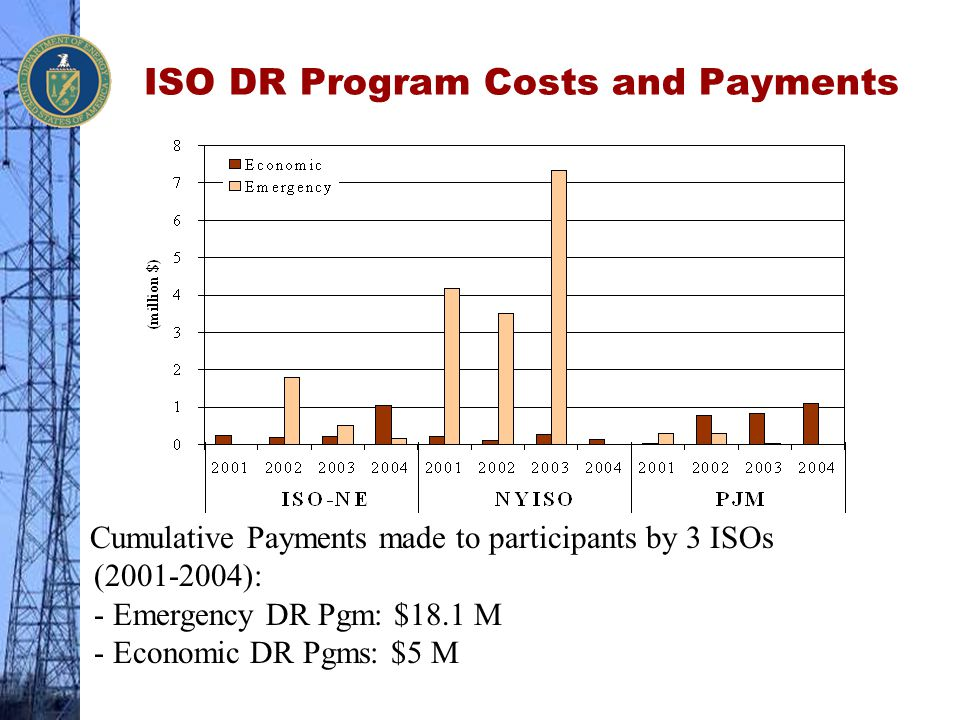 ISO DR Program Costs and Payments