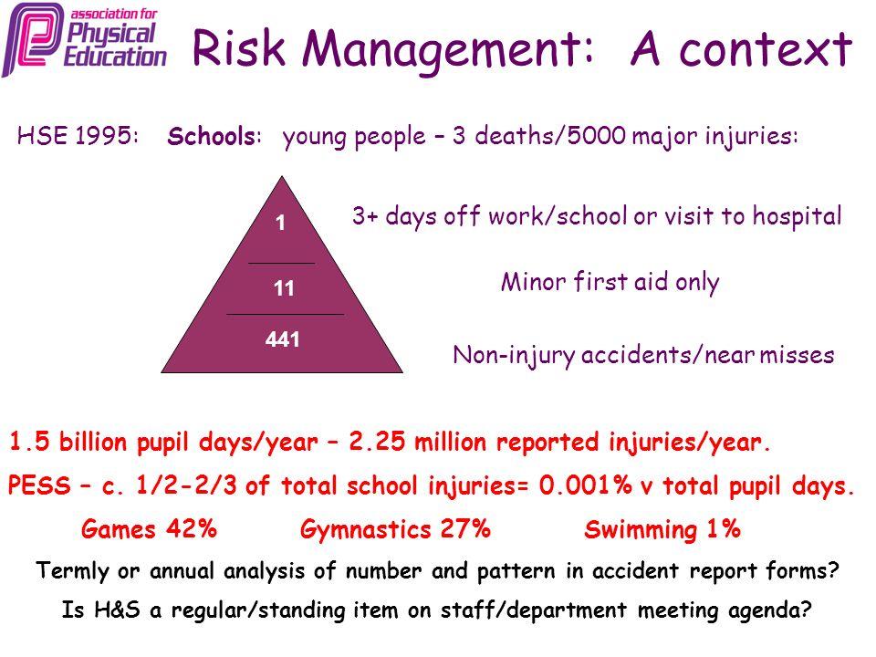 Risk Management: A context