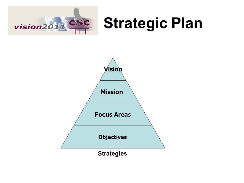 Strategic Plan Strategies Themes