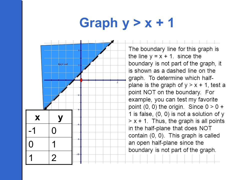 Graph y > x + 1