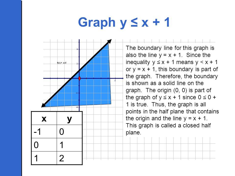 Graph y ≤ x + 1
