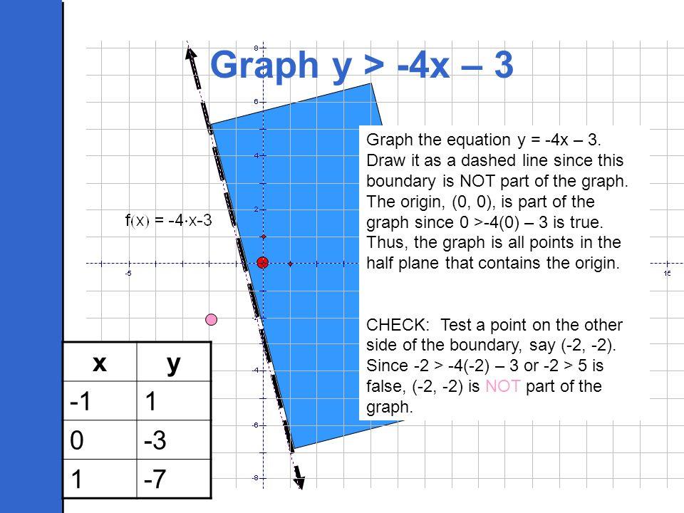 Graph y > -4x – 3
