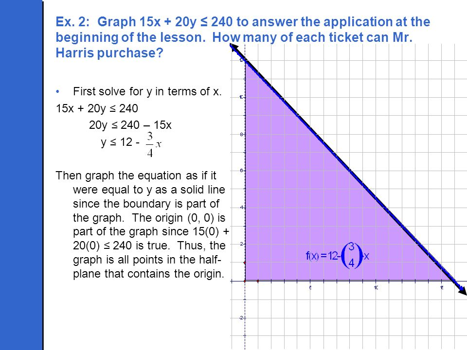 Ex. 2: Graph 15x + 20y ≤ 240 to answer the application at the beginning of the lesson. How many of each ticket can Mr. Harris purchase
