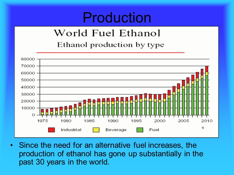 Production Since the need for an alternative fuel increases, the production of ethanol has gone up substantially in the past 30 years in the world.