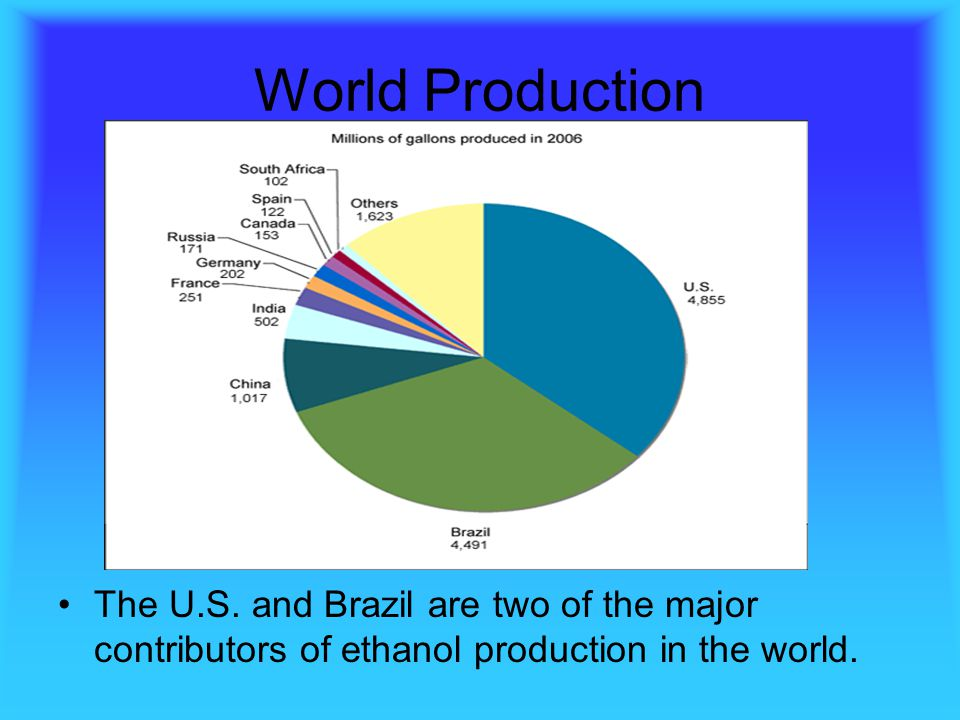 World Production The U.S.