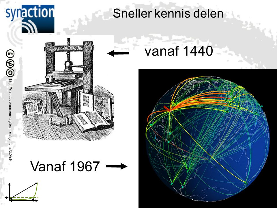 Sneller kennis delen vanaf 1440 Vanaf 1967