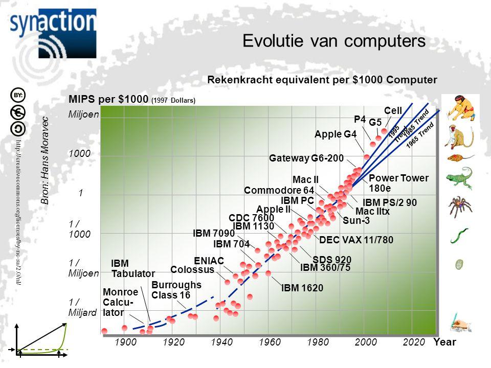 Evolutie van computers