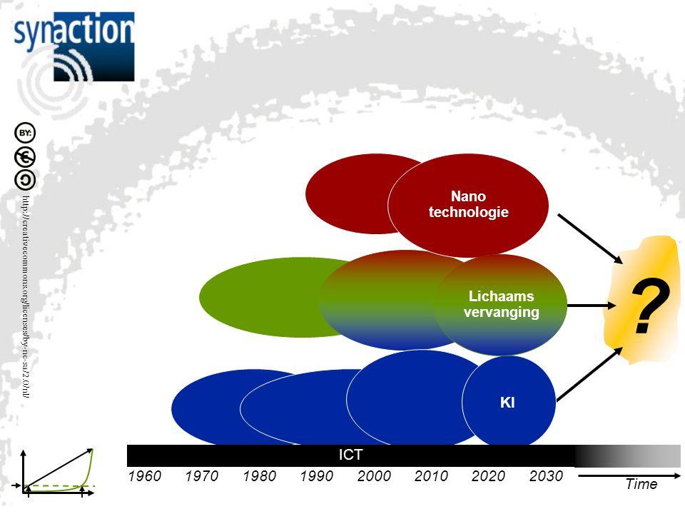 KI ICT Time 2030 2020 2010 1990 1970 1960 2000 1980 Nano technologie