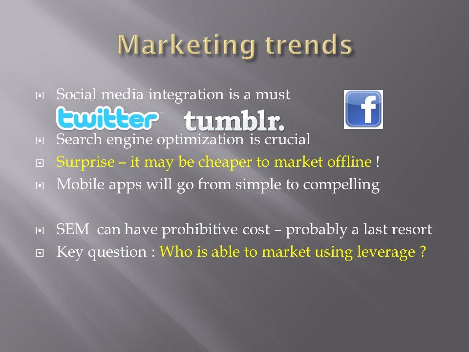 Marketing trends Social media integration is a must