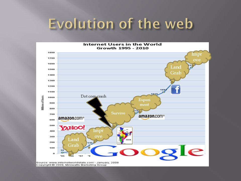 Evolution of the web Improve Land Grab Improve Land Grab Dot com crash