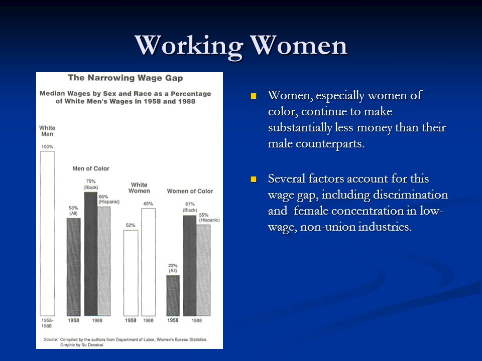 Working Women Women, especially women of color, continue to make substantially less money than their male counterparts.